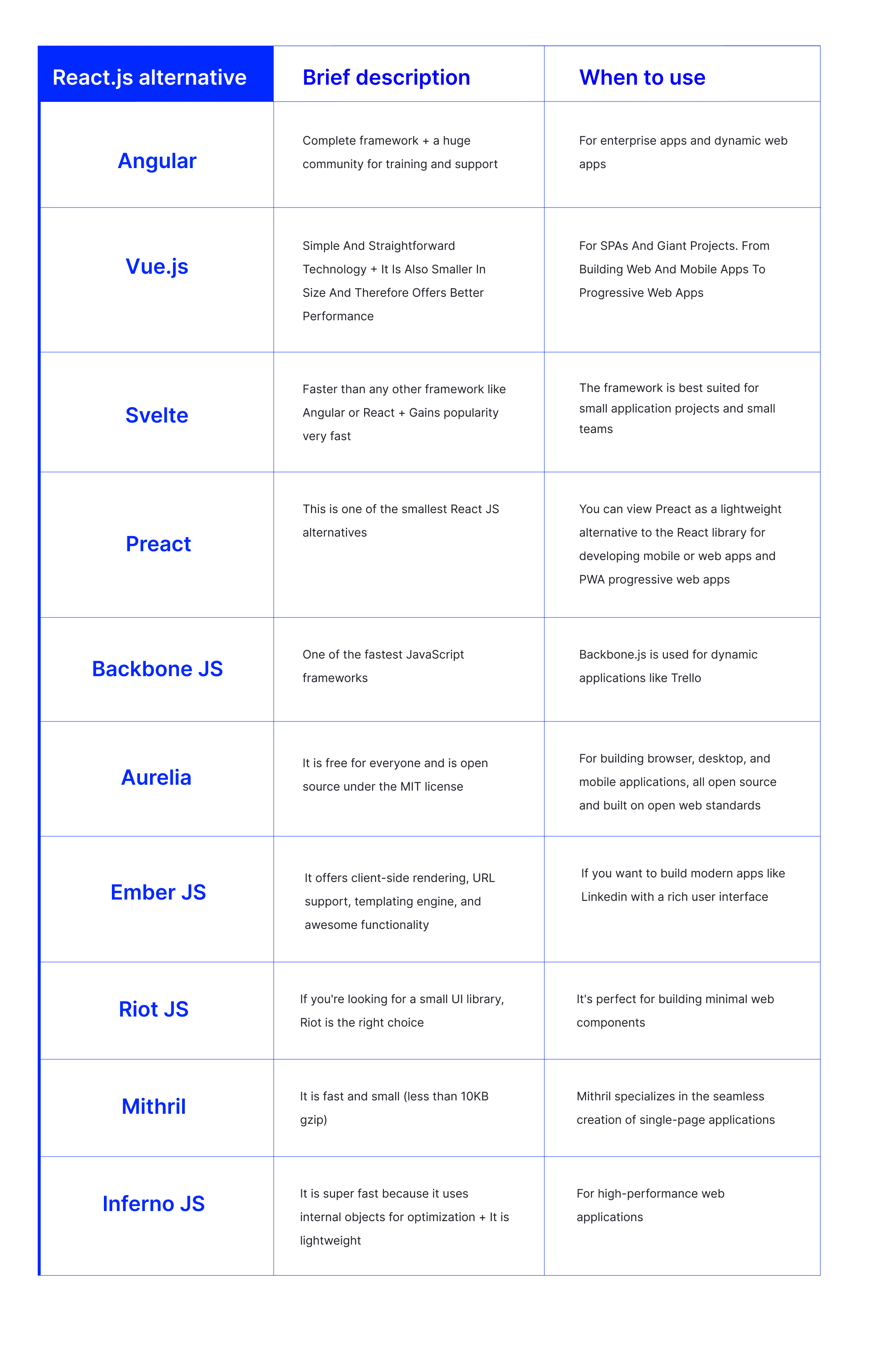 Best reactjs alternatives summary table