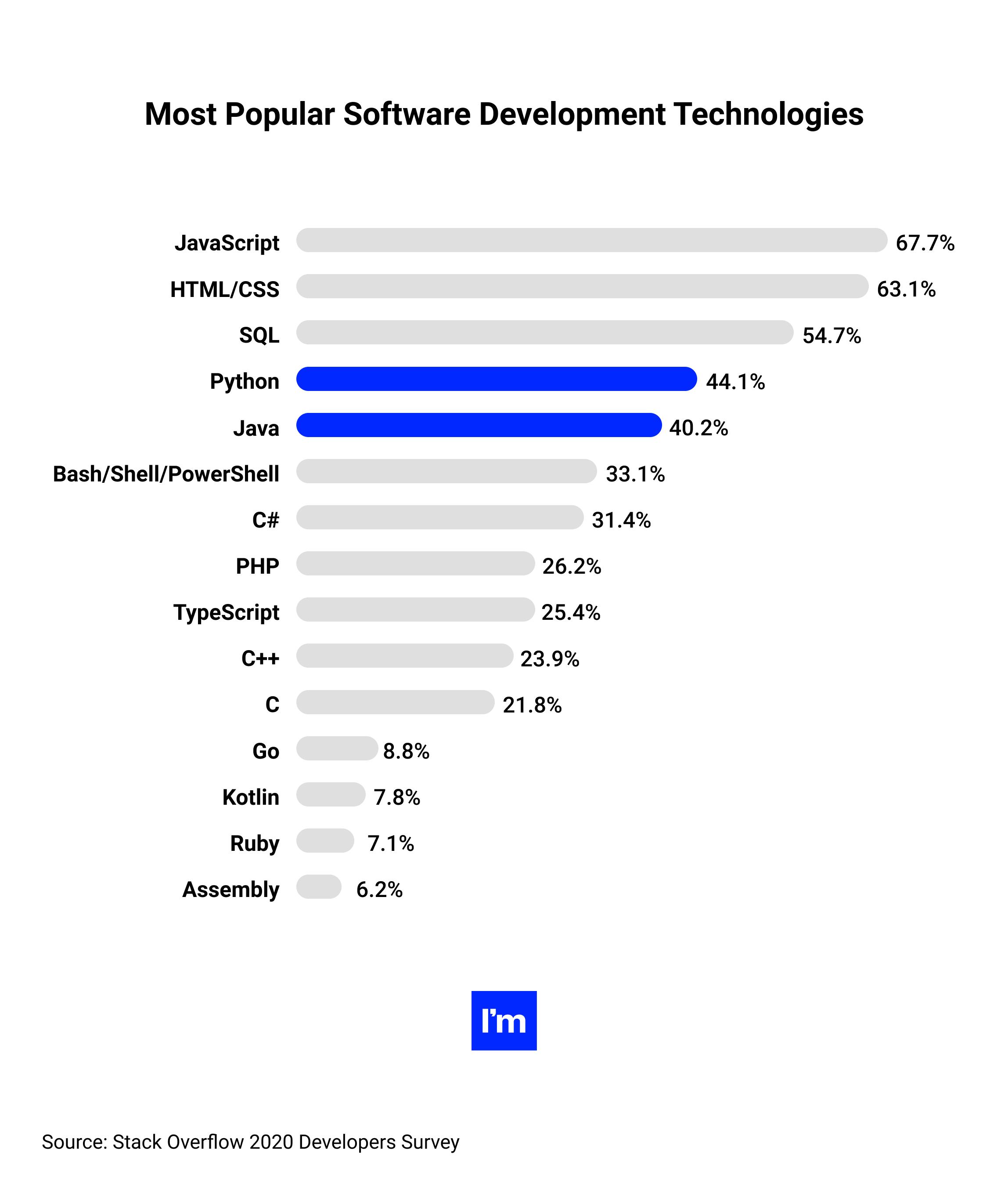 Java vs Python by popularity