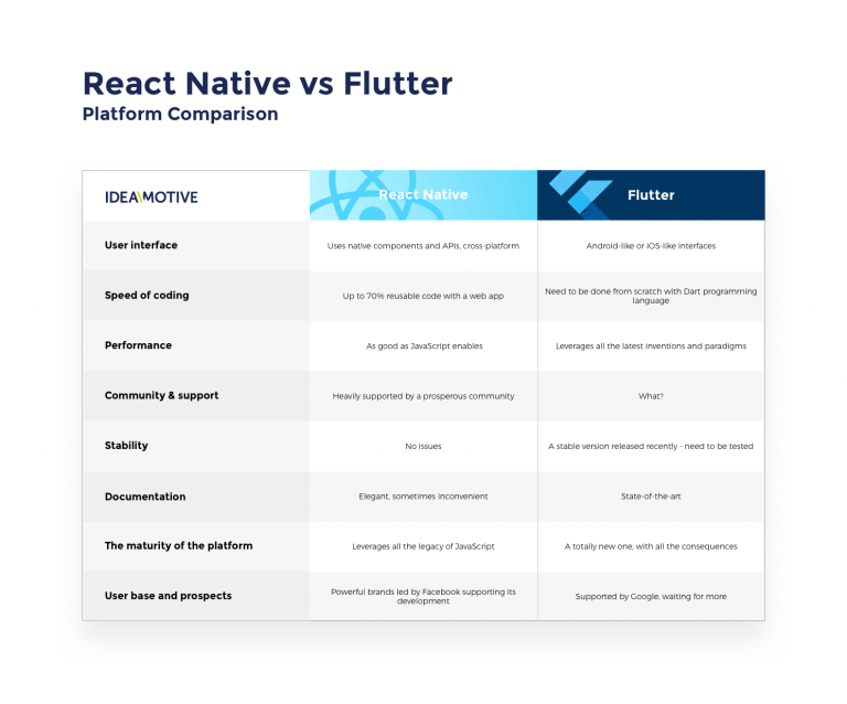 RN-vs-flutter-tabel-768x638