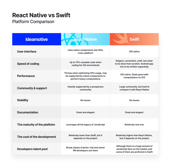 React Native vs Swift chart 1
