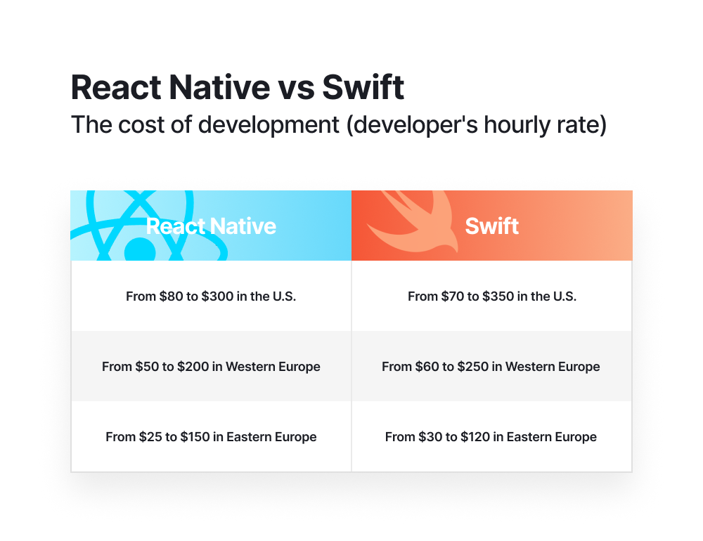 React Native vs Swift chart 2
