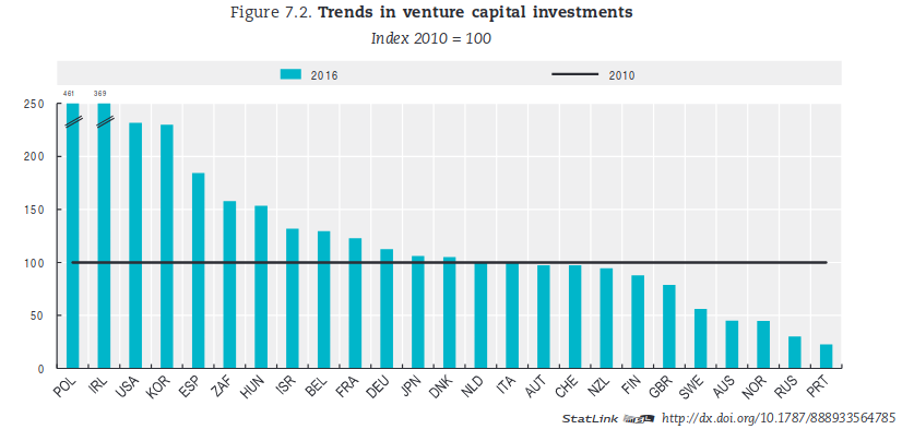 Trends in venture capital investment, data from OECD