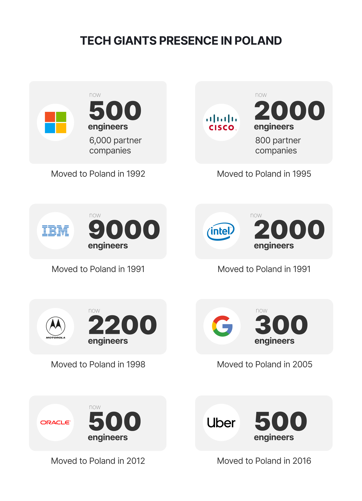 TECH GIANTS PRESENCE IN POLAND
