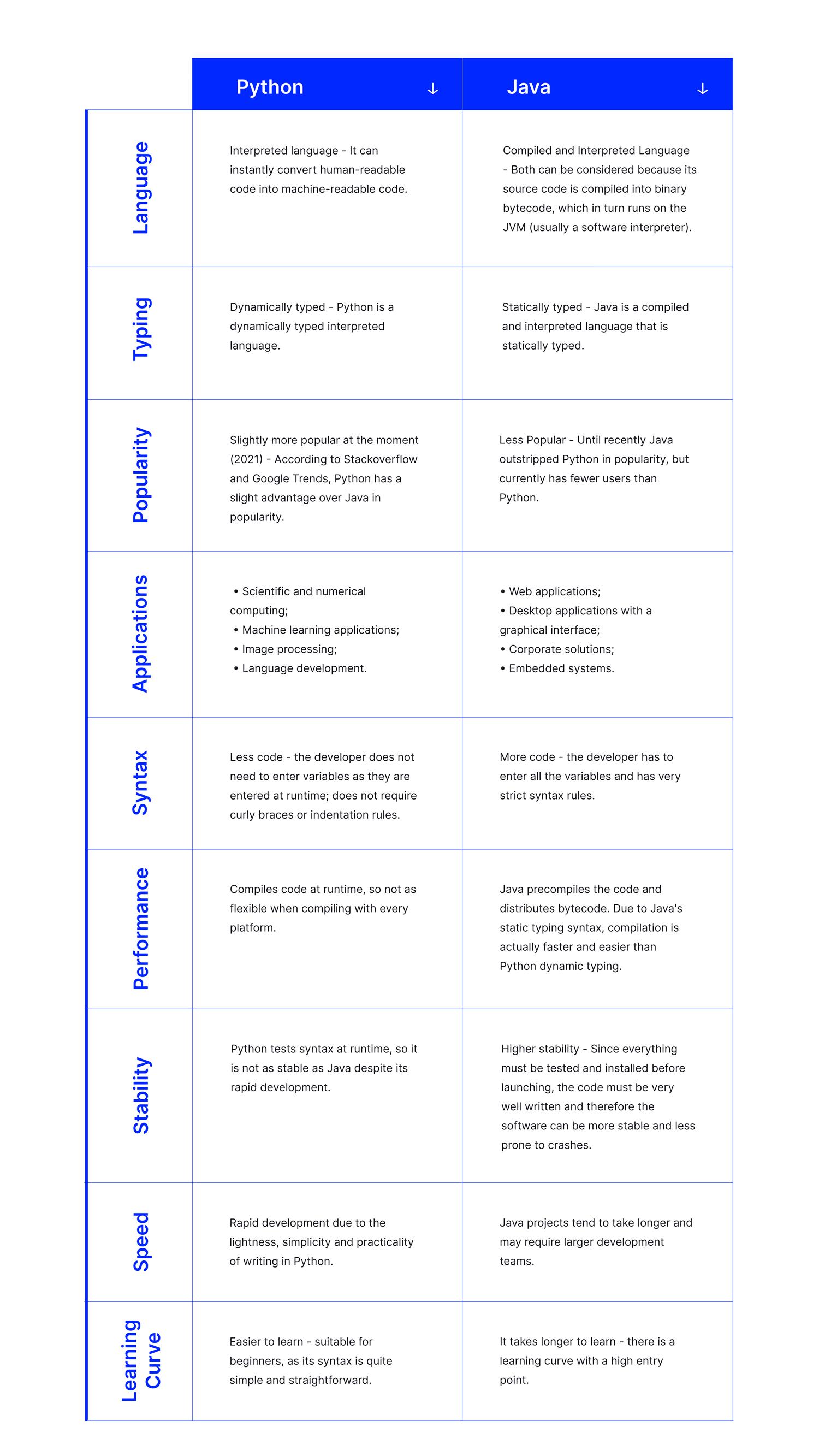 java vs python summary table