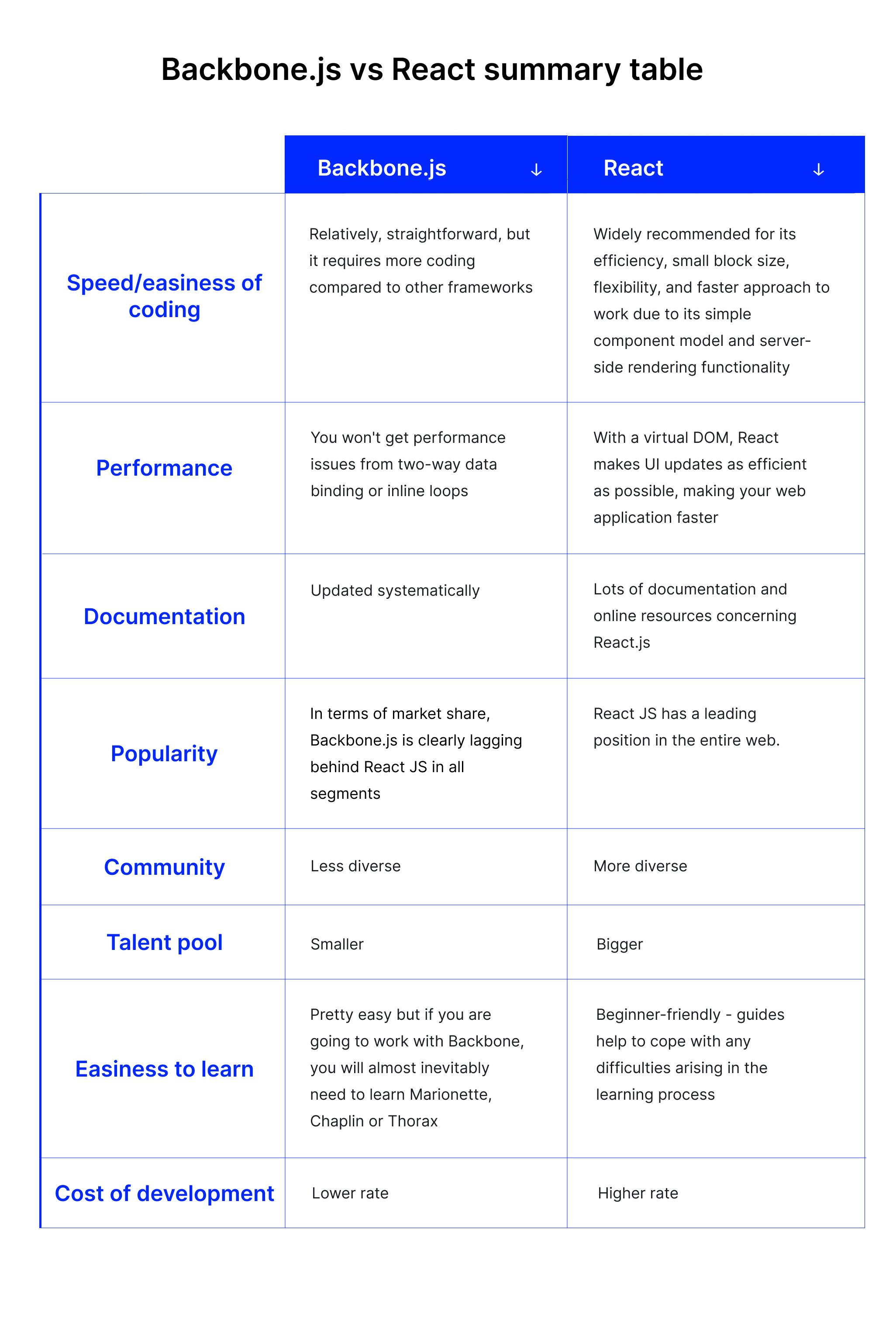 backbone js vs react summary table