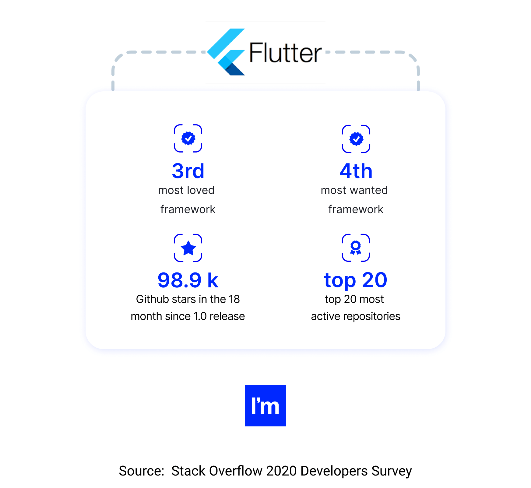 amazing examples of flutter mobile development-stack overflow developer survey