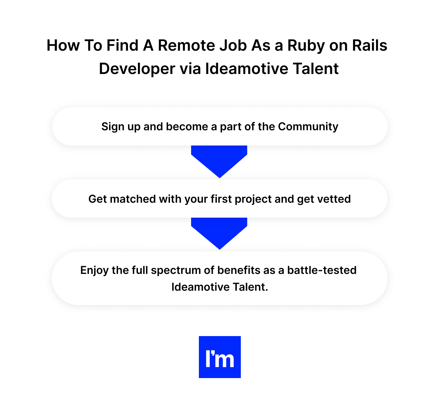 How To Find A Remote Job As a Ruby on Rails Developer checkbox