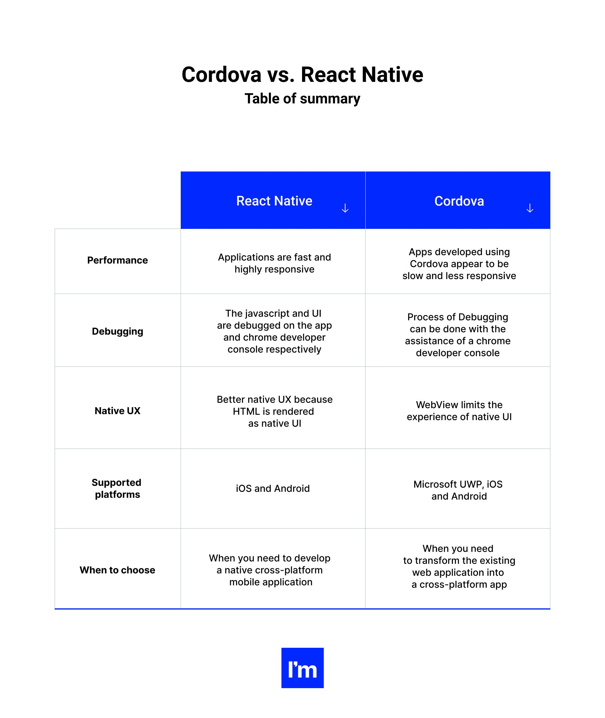 cordova vs react native table of summary