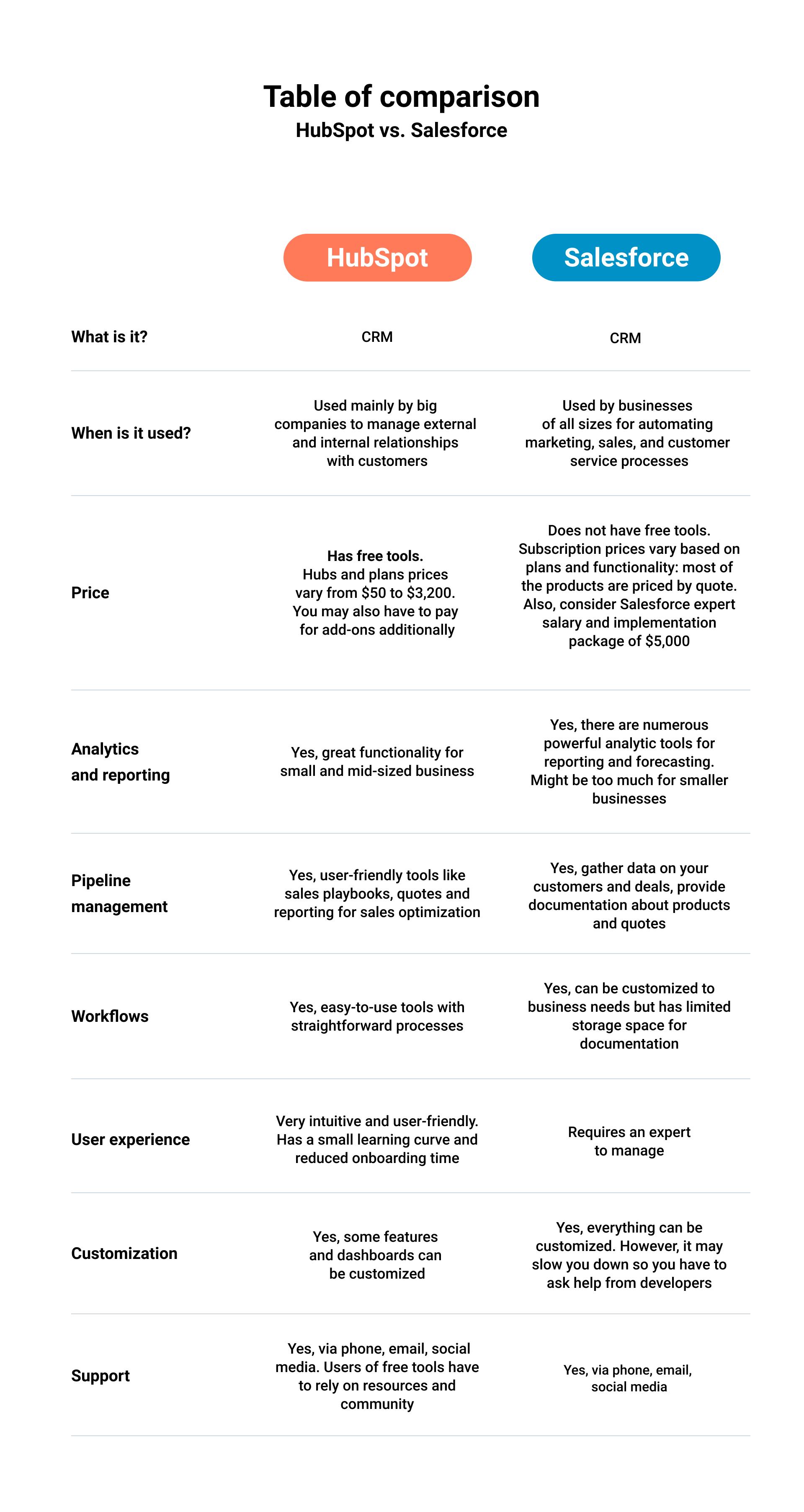 hubspot vs salesforce table of comparison