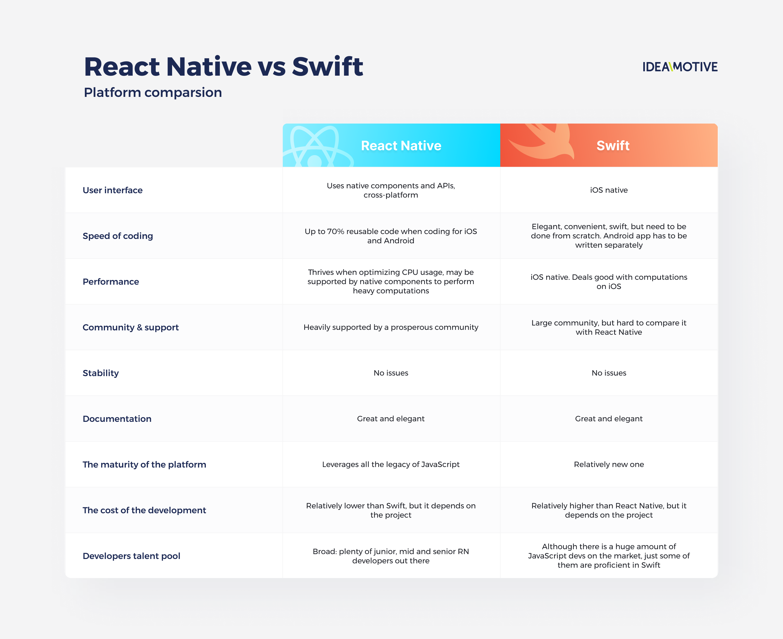 tabela-rn-vs-swift@2x