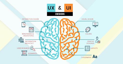 Ux Ui Design Trends That Will Dominate 2021