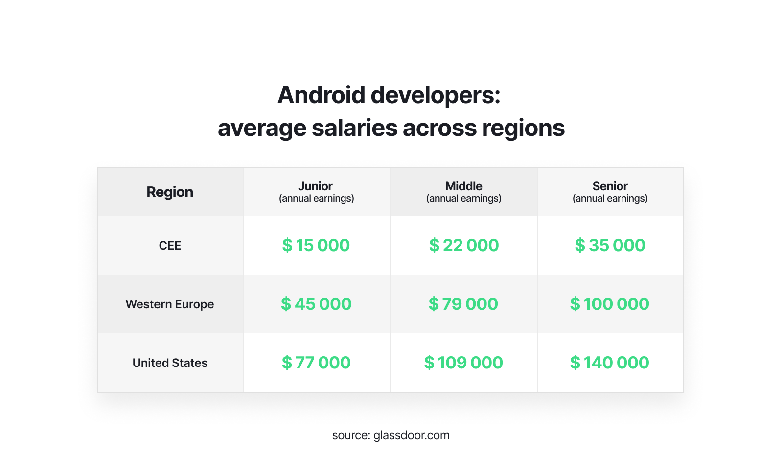 Android developers salaries
