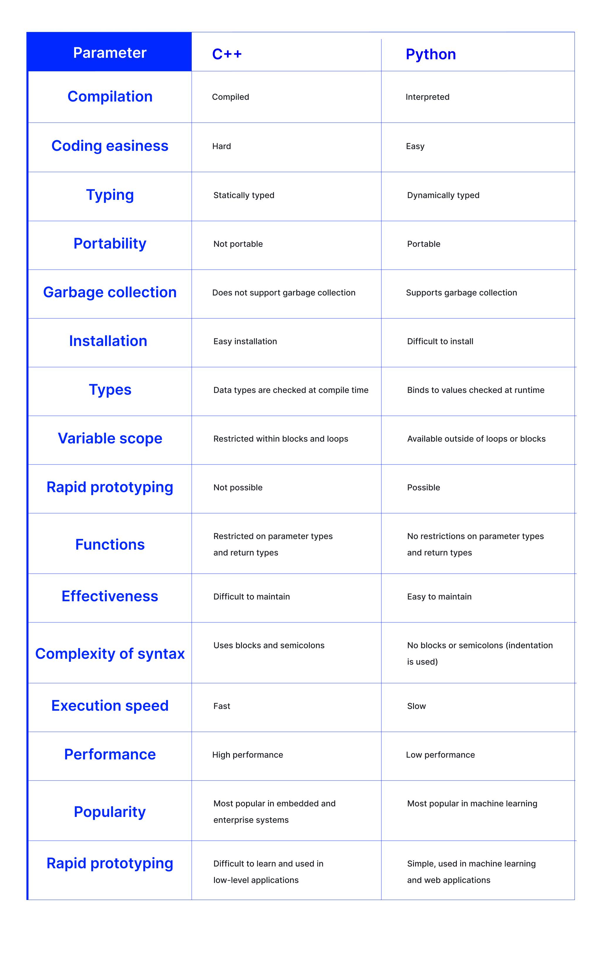 Python vs C++: Technology Comparison