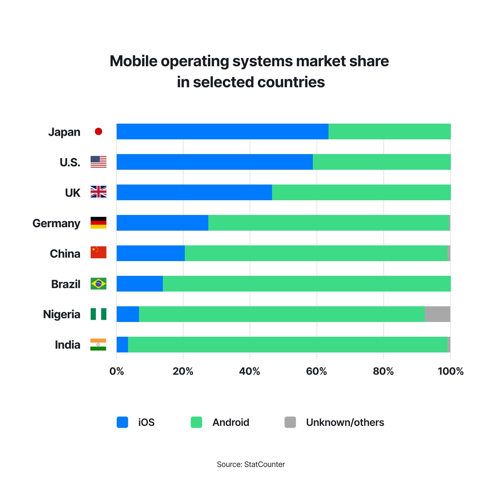 Android pillar - Chart 1