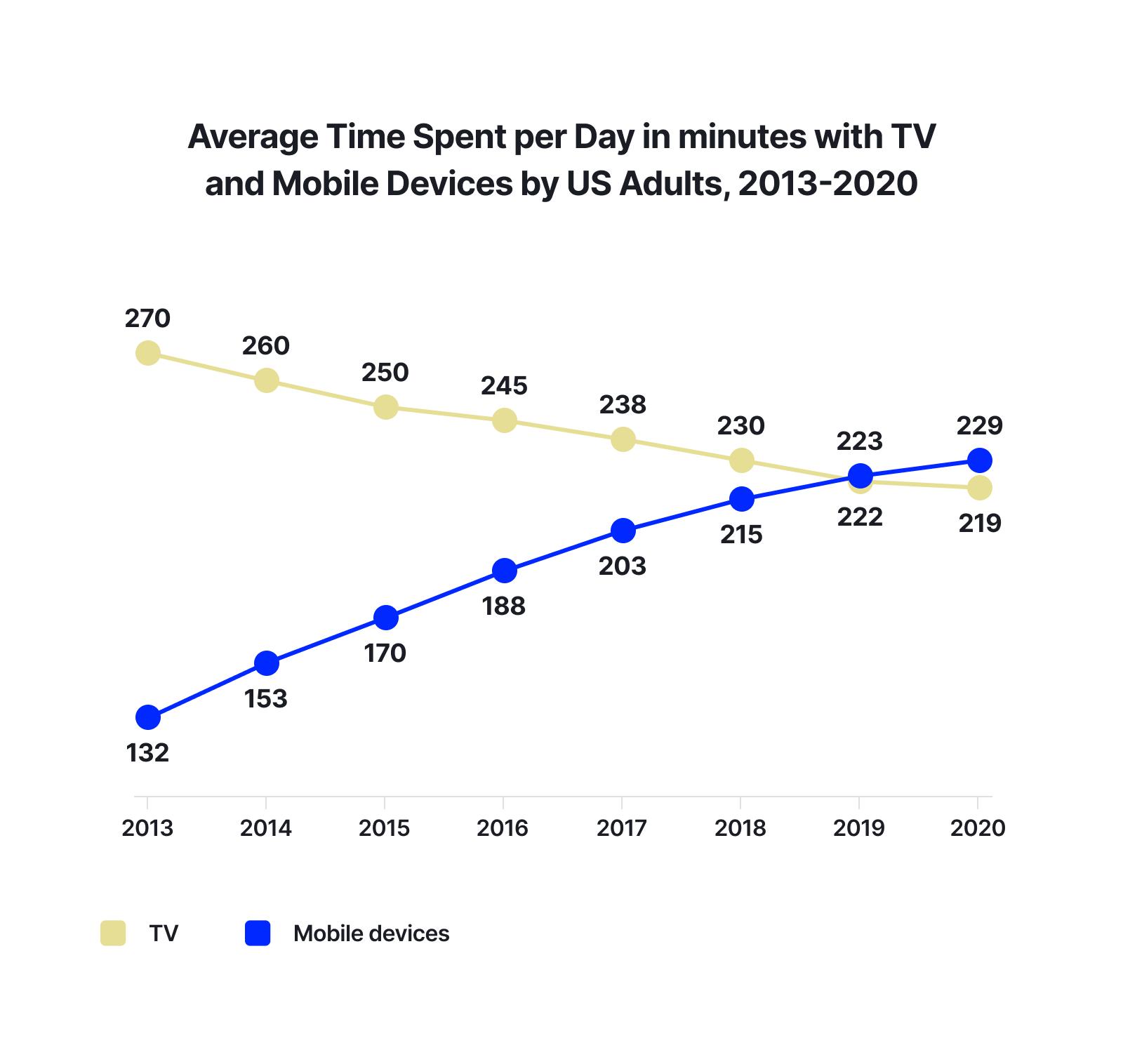 Android pillar - Chart 2