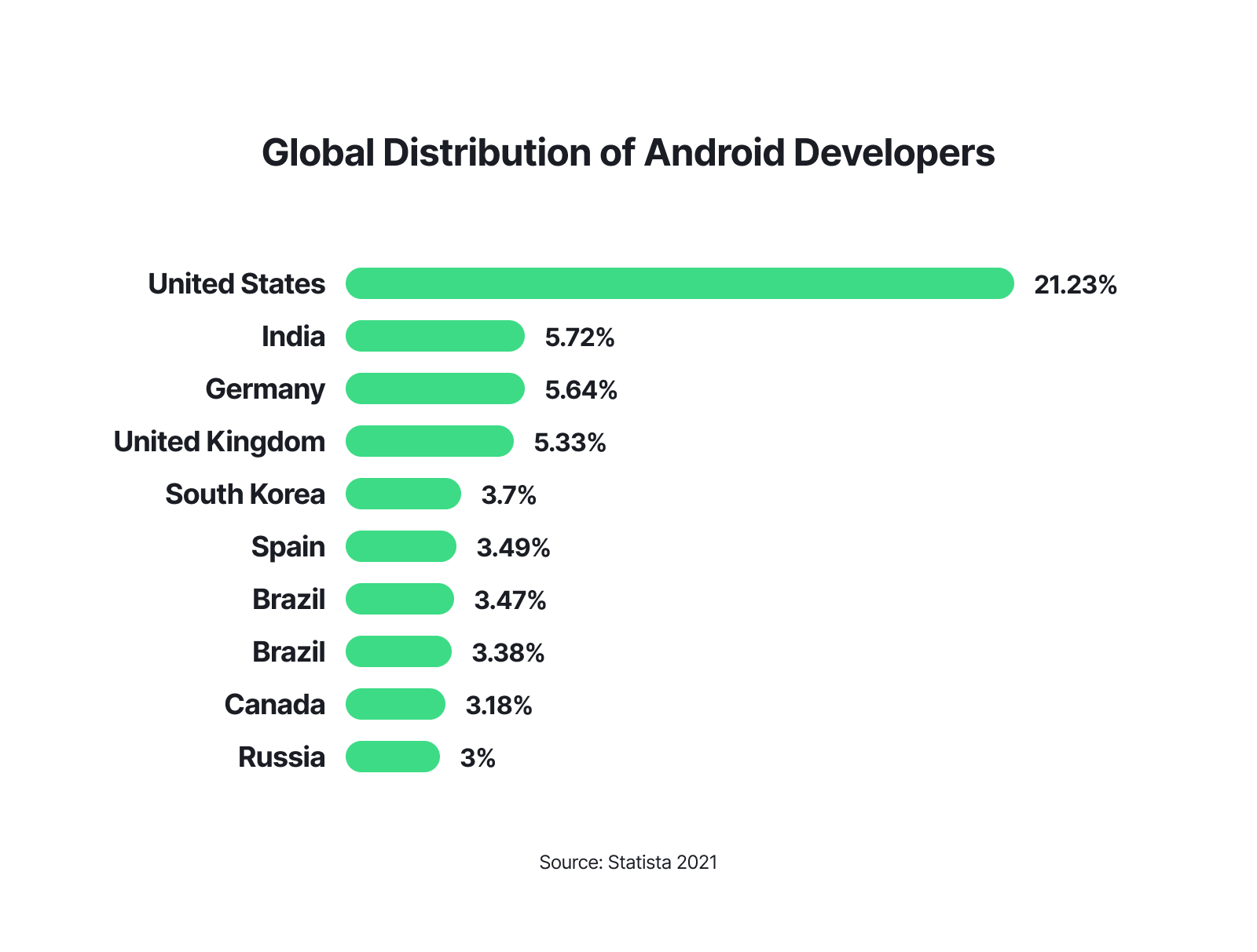 Android pillar - Chart 3