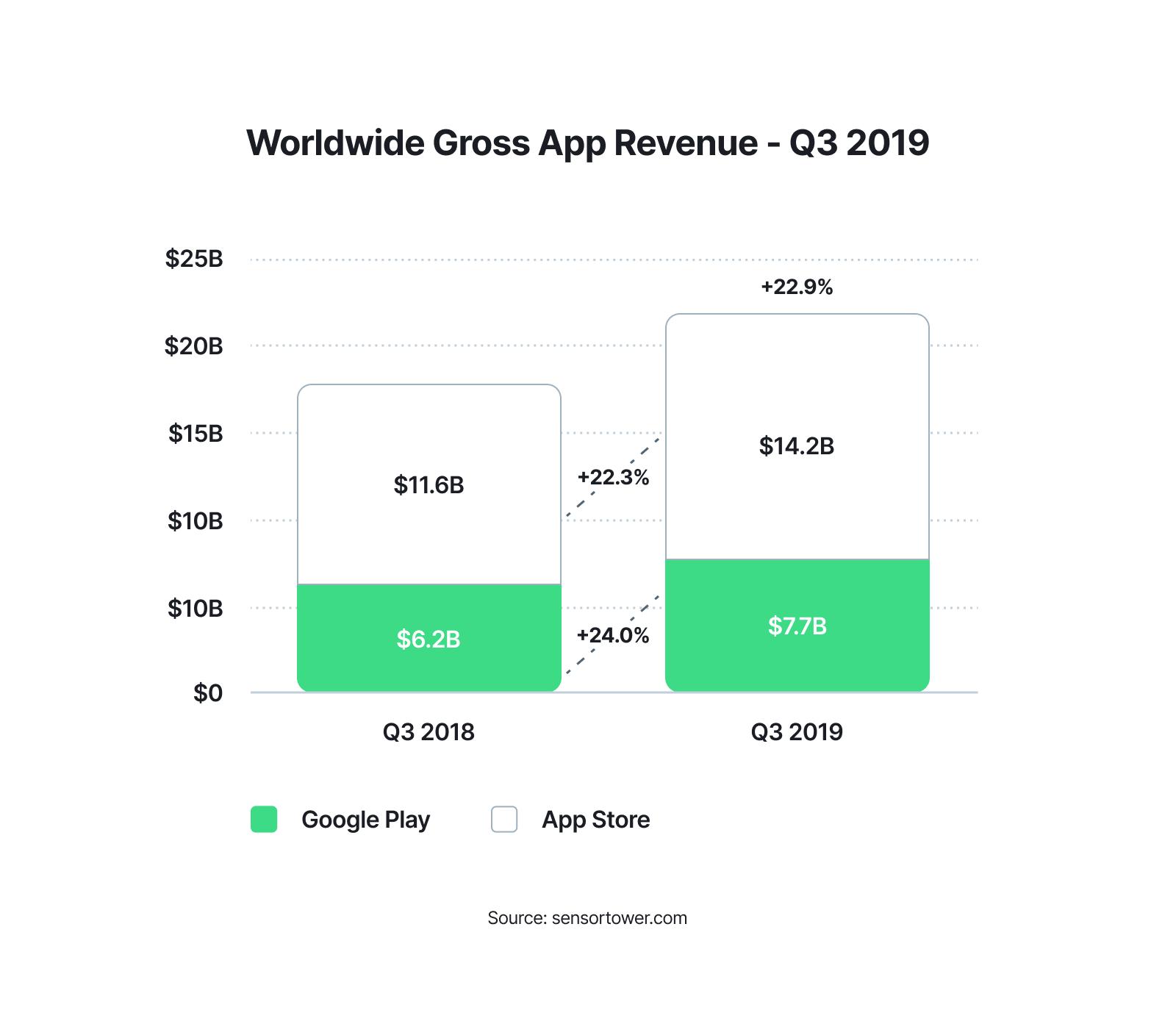 Android pillar - Chart 4