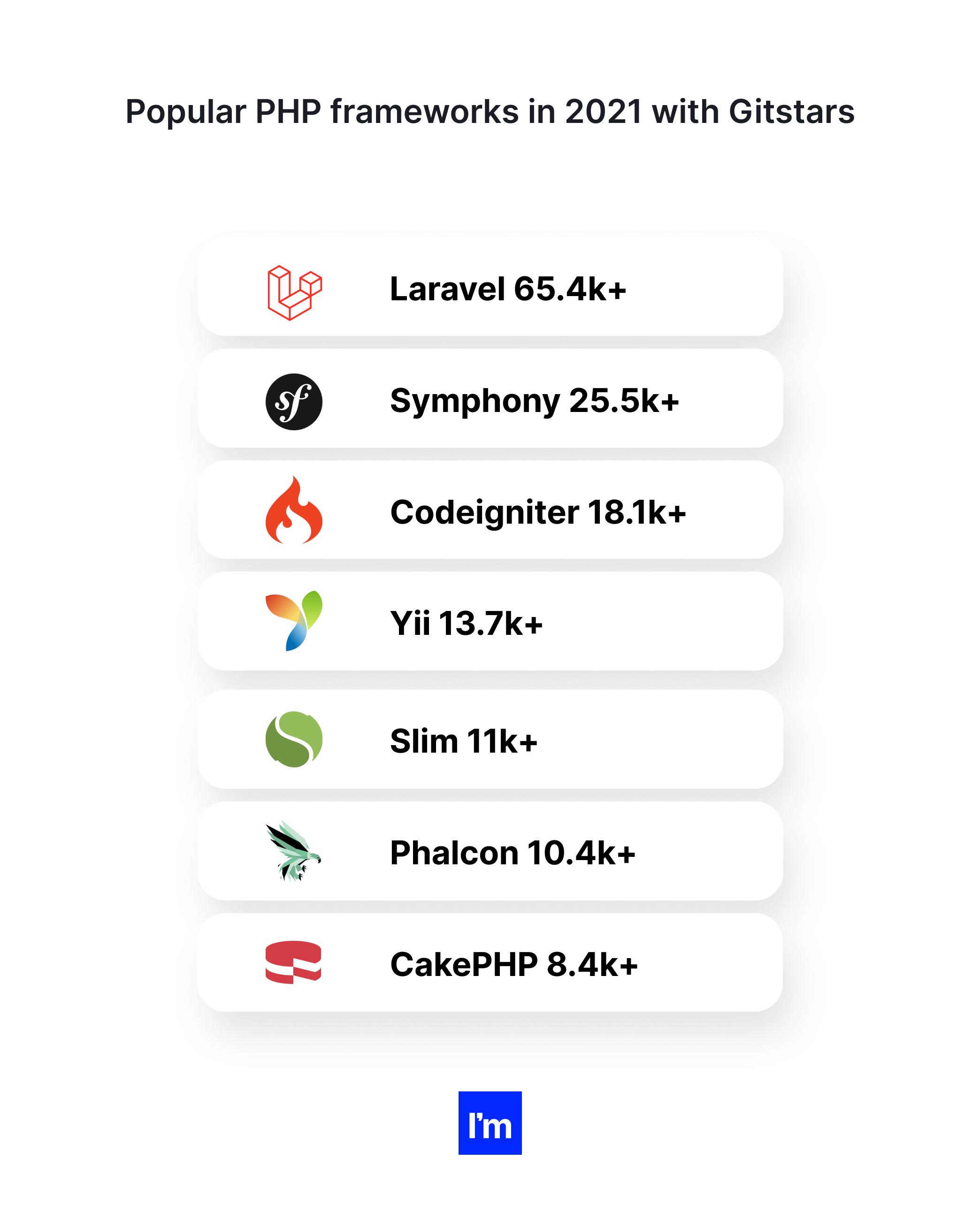 popular php frameworks in 2021