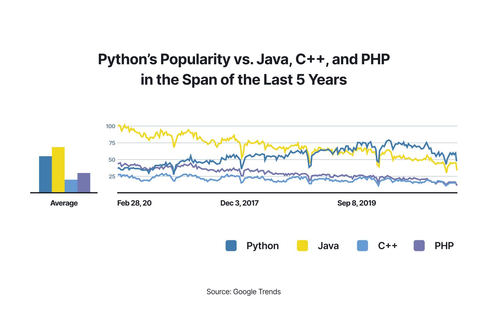 Python - chart 1