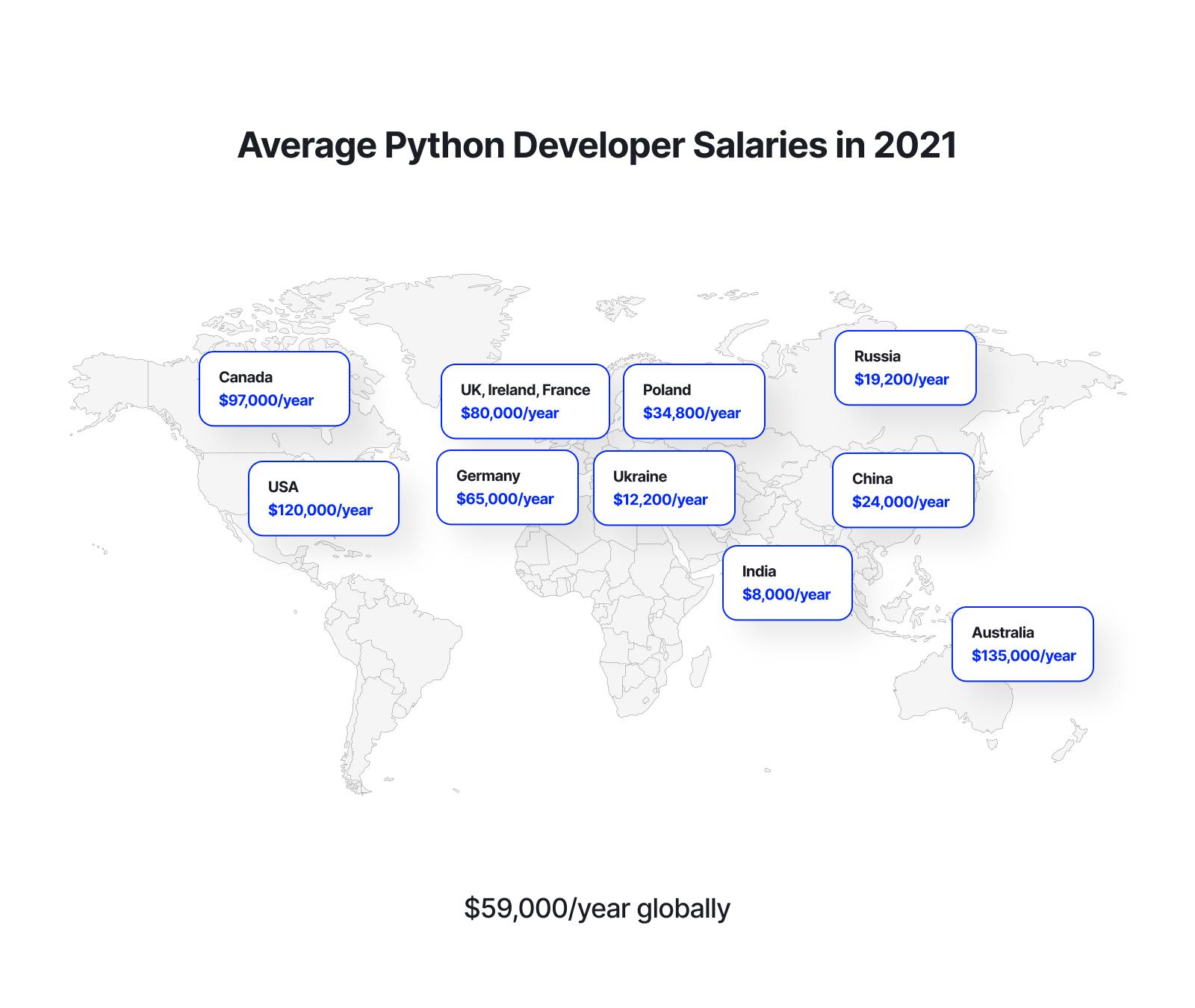 Python - map 1