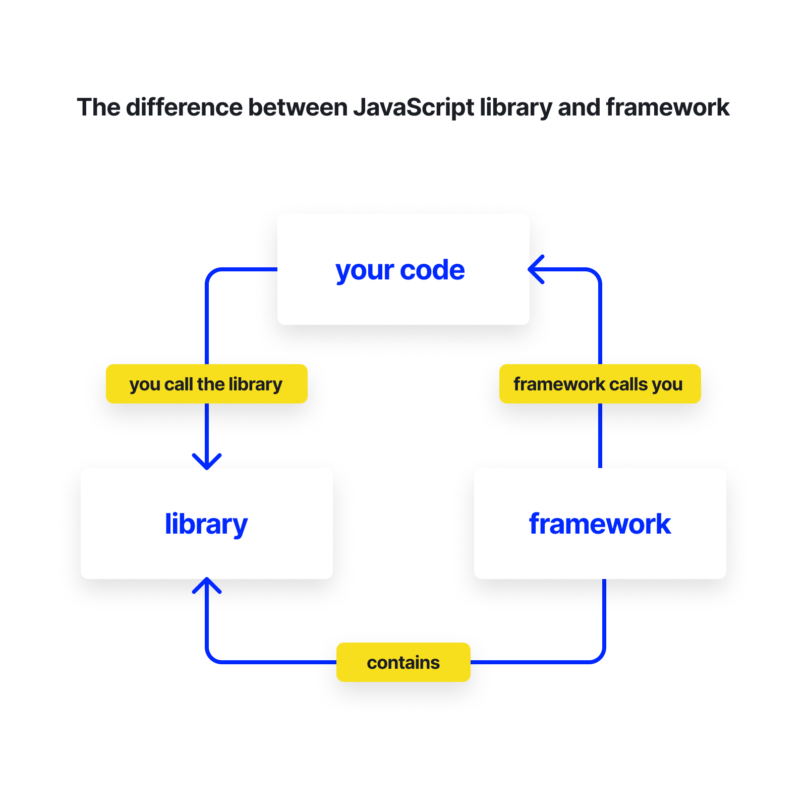 The difference between JavaScript library and framework (2)