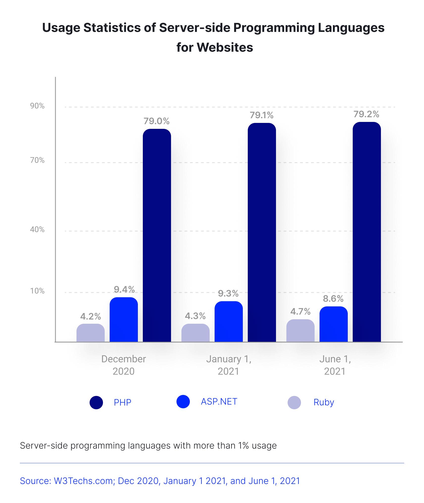 usage statistics of sever-side programming languages chart