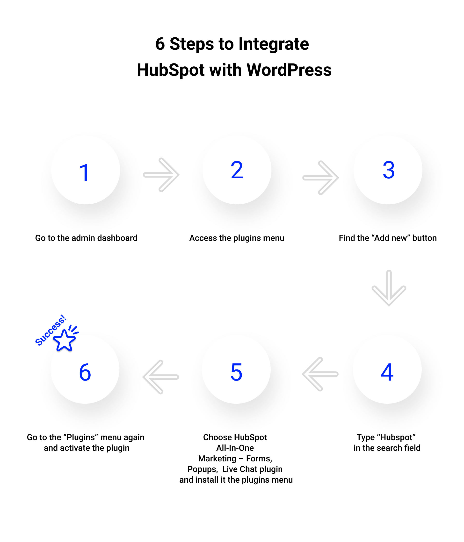 how to connect hubspot to wordpress